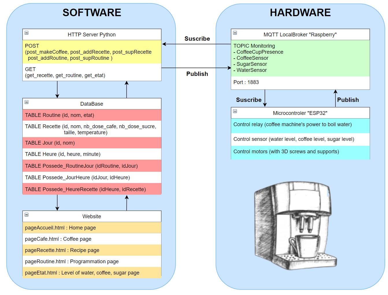 系统的详细图